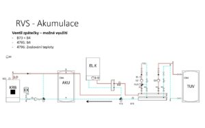 RVS akumulace ventilu zpátečky - možné využití